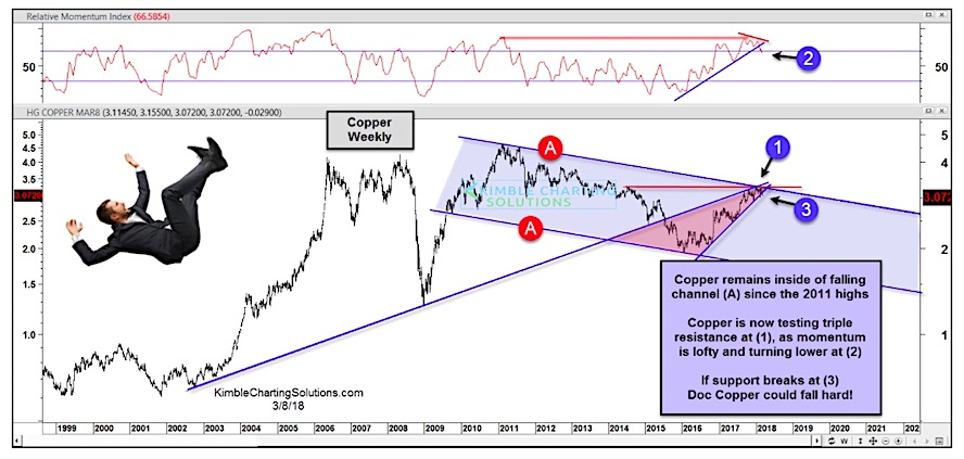 copper prices topping resistance_year 2018 decline