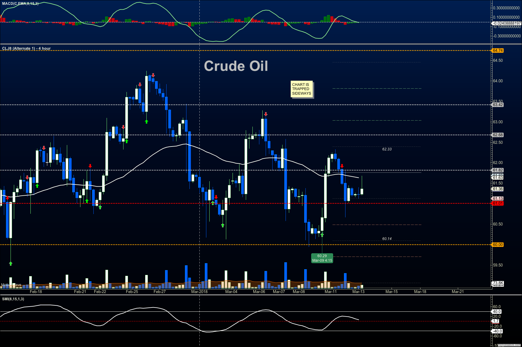 crude oil trading price resistance march 13 news research