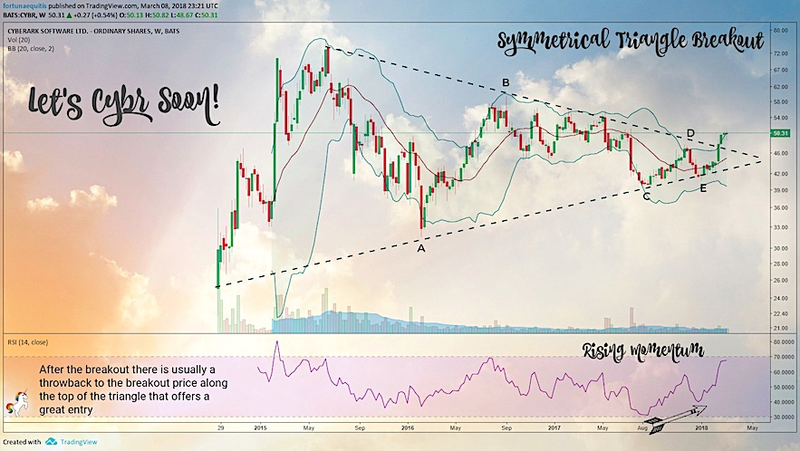 cyberark stock cybr symmetrical triangle breakout march 2018