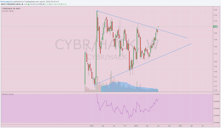 cybr vs hack stock ratio chart cyberark stock breakout