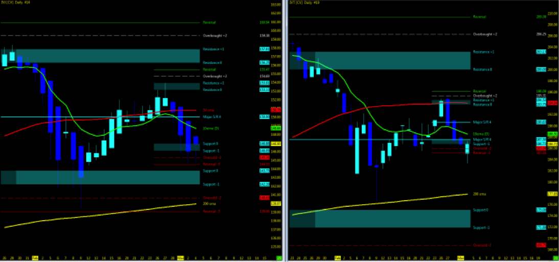 dow industrials transports market pullback correction chart price support march 5