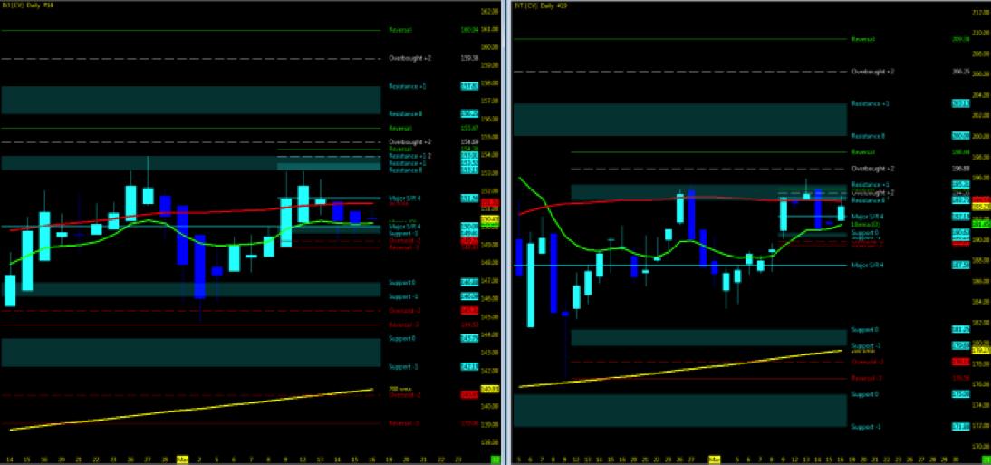 Stock Market Trends Update & Outlook (Week 12) - See It Market