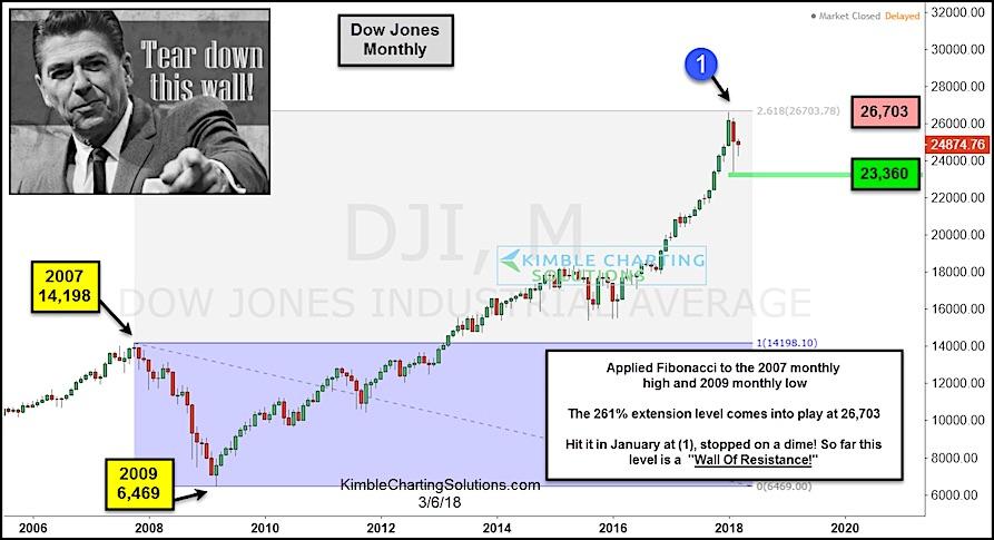 dow jones industrials 261 fibonacci price resistance market top chart_year 2018