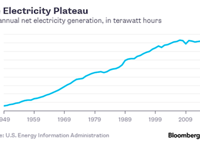 Is There Opportunity In Electricity Generation Stocks?