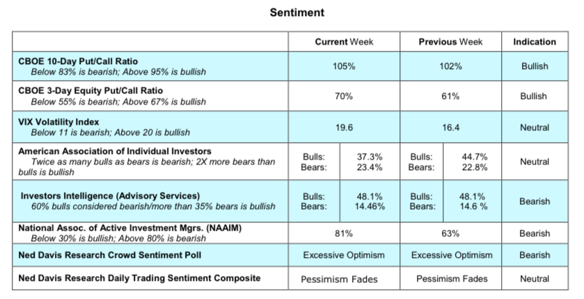 equities investor sentiment cboe options indictors bullish_march 5