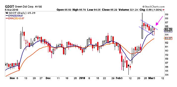 gdot stock trading breakout bullish price higher_march 6