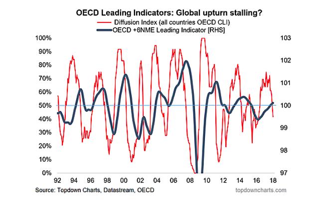 global economy leading indicators slow growth year 2018