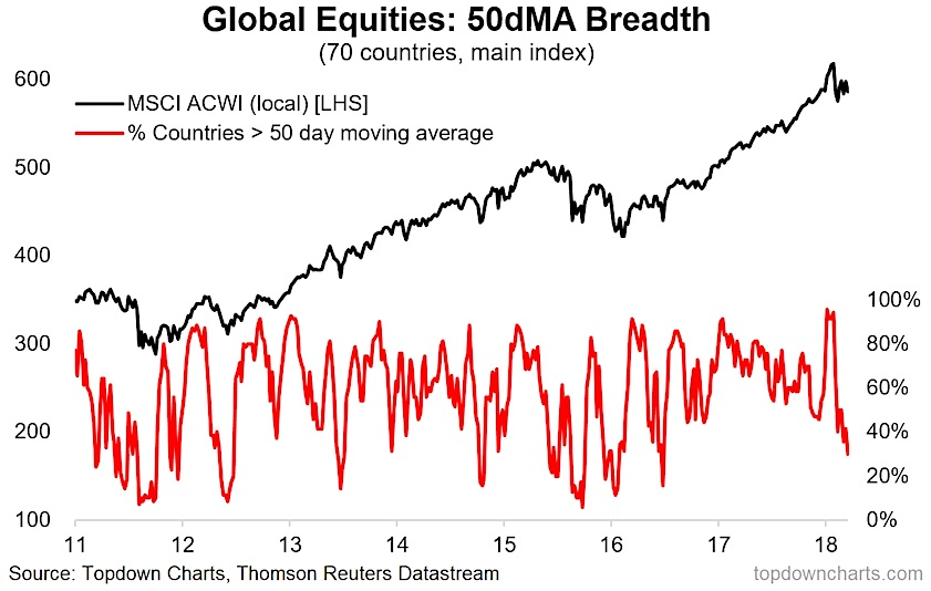 global equities market breadth 50 day moving average chart_march year 2018