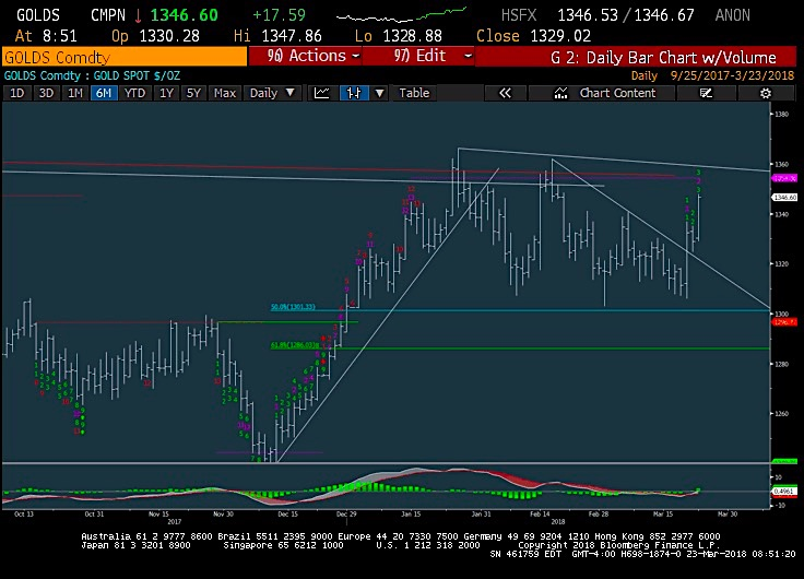 gold futures trading chart prices bullish breakout highs_march