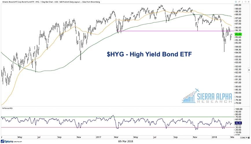 hyg high yield bond fund etf bearish decline lower correction_march 2018