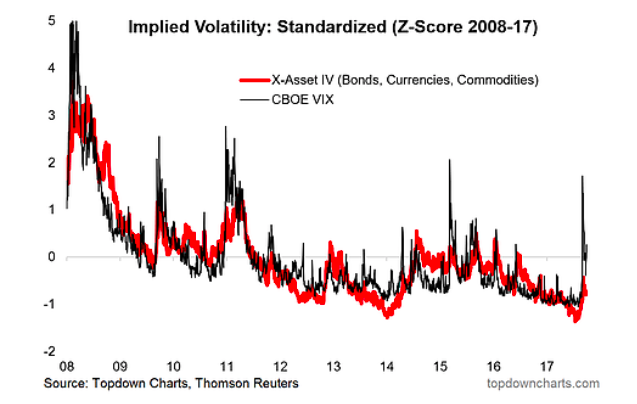 implied stock market volatility moving higher chart_march 2