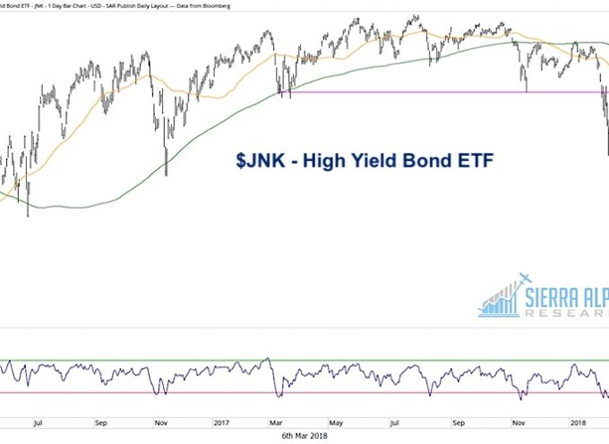 Slippery Signs Coming from the Junk Bond Market