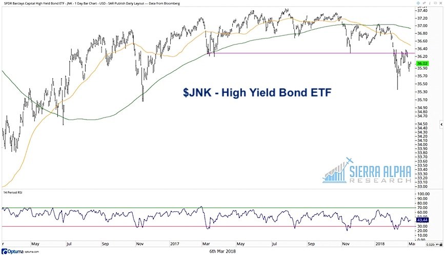 jnk high yield bond etf bearish equities correction decline lower_march 2018