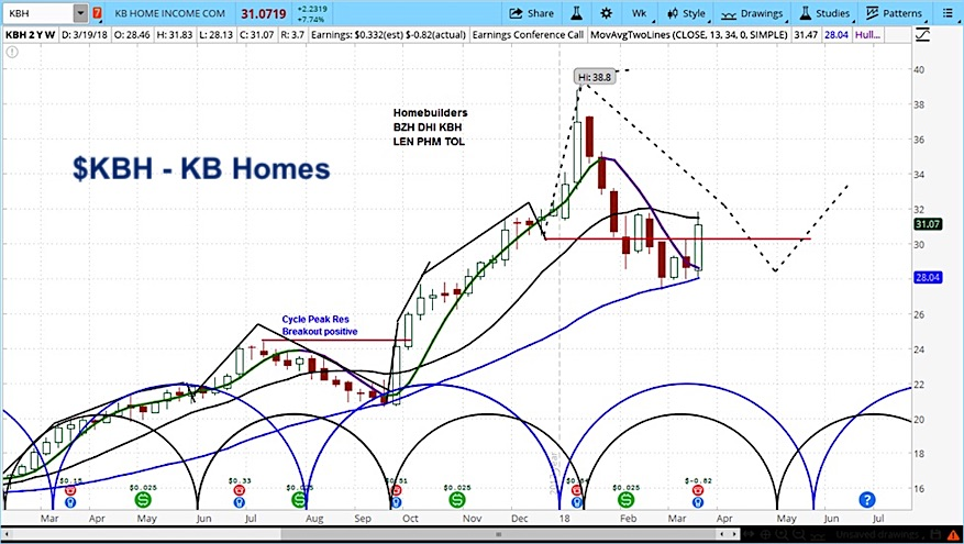 kb home earnings beat strong stock rally chart_march 23