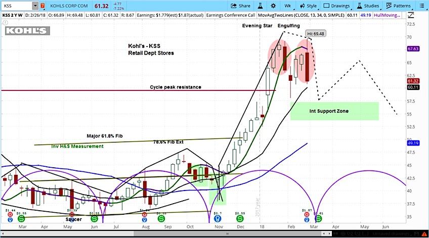 kohls earnings decline kss stock chart analysis forecast march