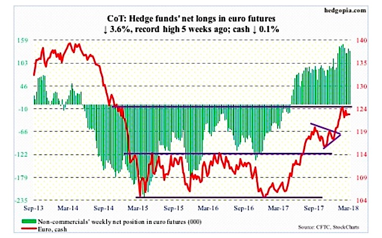 march 9 cot report euro futures positions commitment of traders