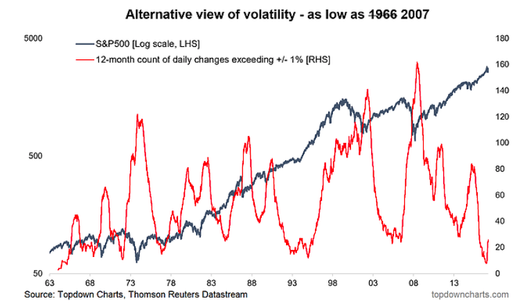 market volatility extreme lows turning higher_march 2018