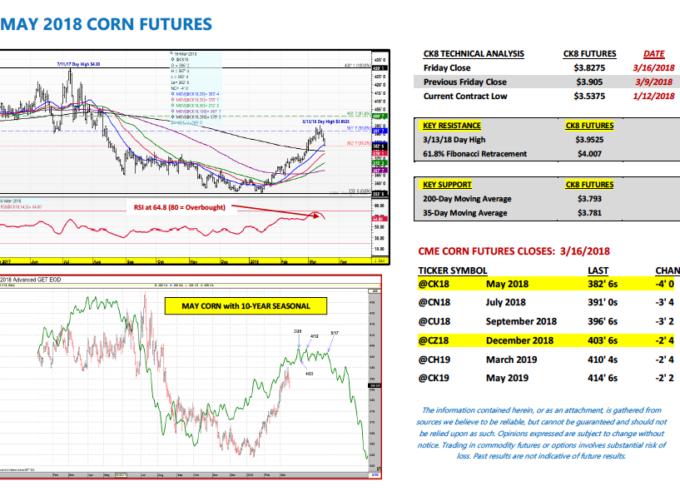 U.S. Corn Futures Market Outlook: Brazil Is The Wild Card