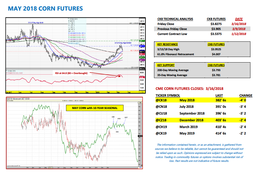 may 2018 corn futures trading analysis news outlook_week march 18