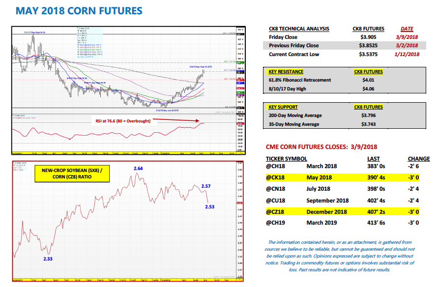 may corn futures trading research analysis week march 12