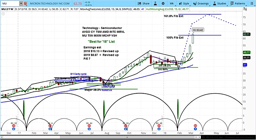 micron stock chart cycle forecast mu analysis bullish_march 13