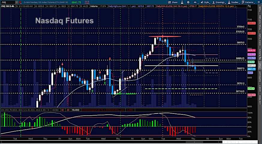 Stock Market Futures Trading Outlook For March 1 - See It Market