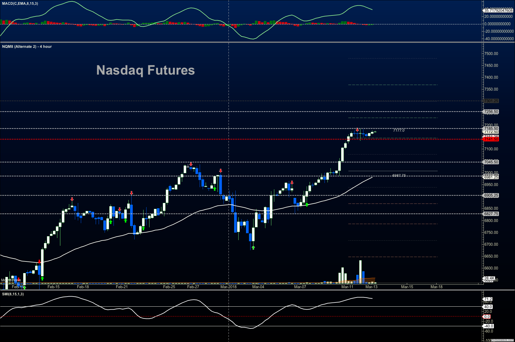 nasdaq futures trading resistance march 13 news research