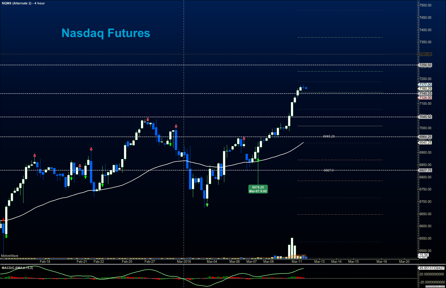 nasdaq march 12 trading price chart rally news