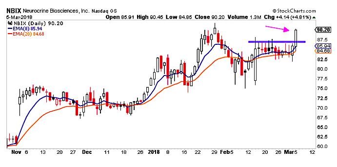 nbix stock price breakout buy bullish chart_march 6