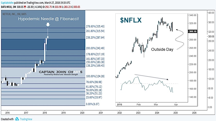 netflix stock chart  nflx   3 bearish observations