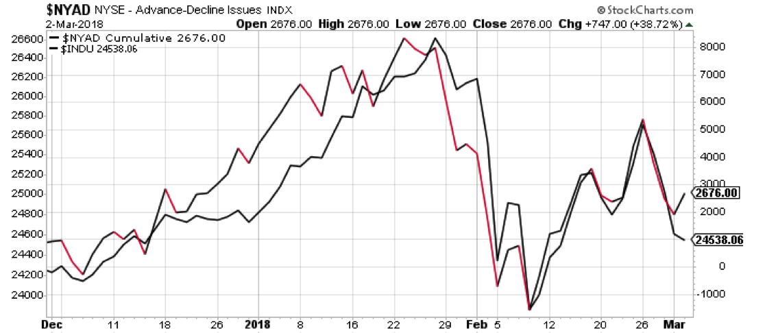nyse advance decline line bearish lower breadth price_week march 5