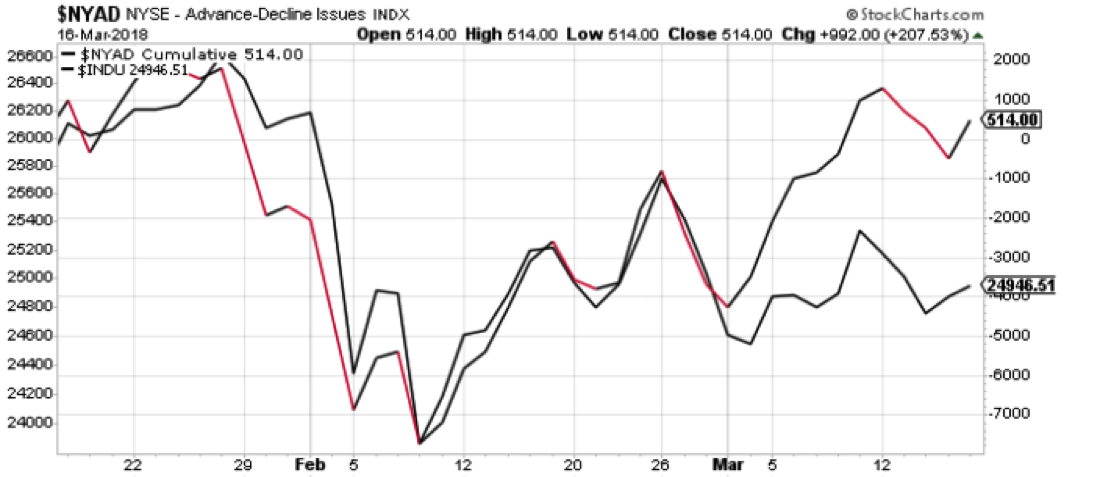 nyse advance decline line breadth analysis_march 19