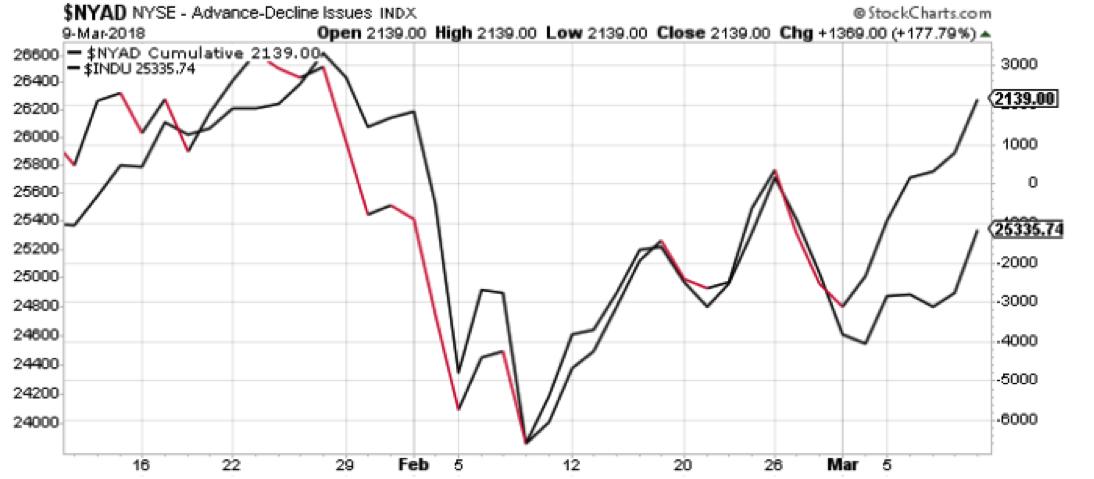 nyse advance decline line stocks bullish chart_12 march week