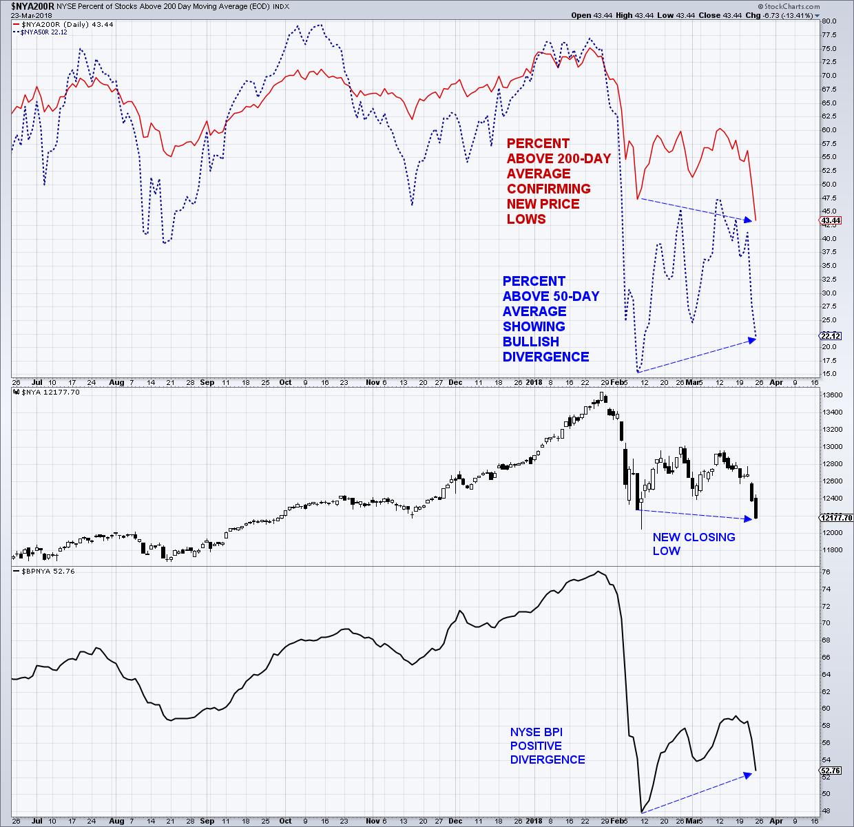 nyse stocks above 50 200 day moving average_bull market correction_march 26
