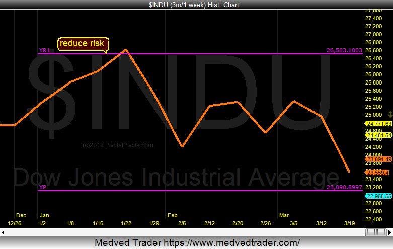 price pivots dow jones industrial average support_week march 26