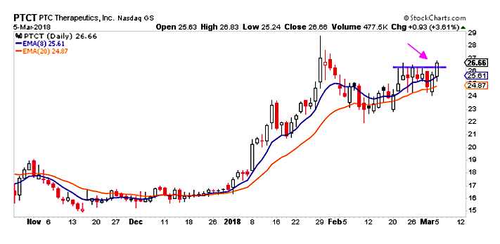 ptct stock breakout higher rally chart_march 6
