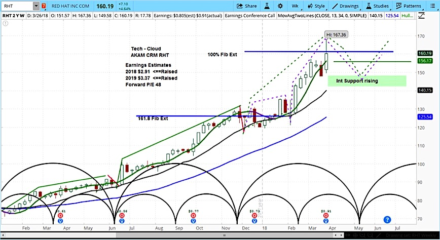 red hat stock analysis forecast outlook image_march 27