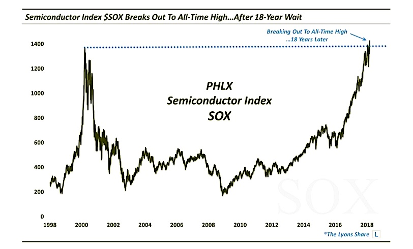 semiconductor index leading stock market bullish highs chart year 2018