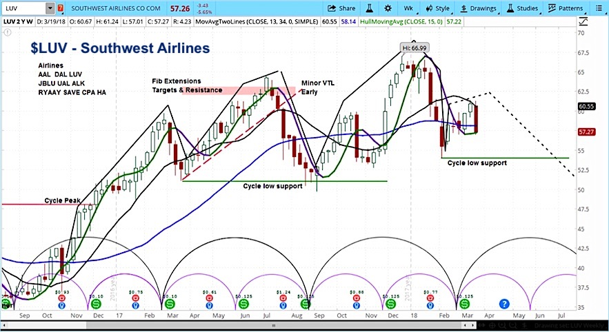 southwest airlines guidance outlook luv stock analysis research_march 21