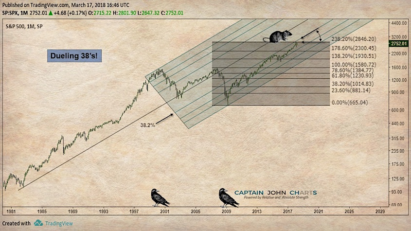 s&p 500 andrews pitchfork chart stock market top correction_year 2018