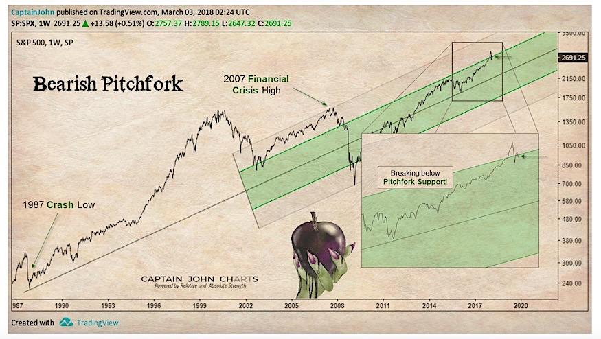 s&p 500 bearish analysis andrews pitchfork_march 8