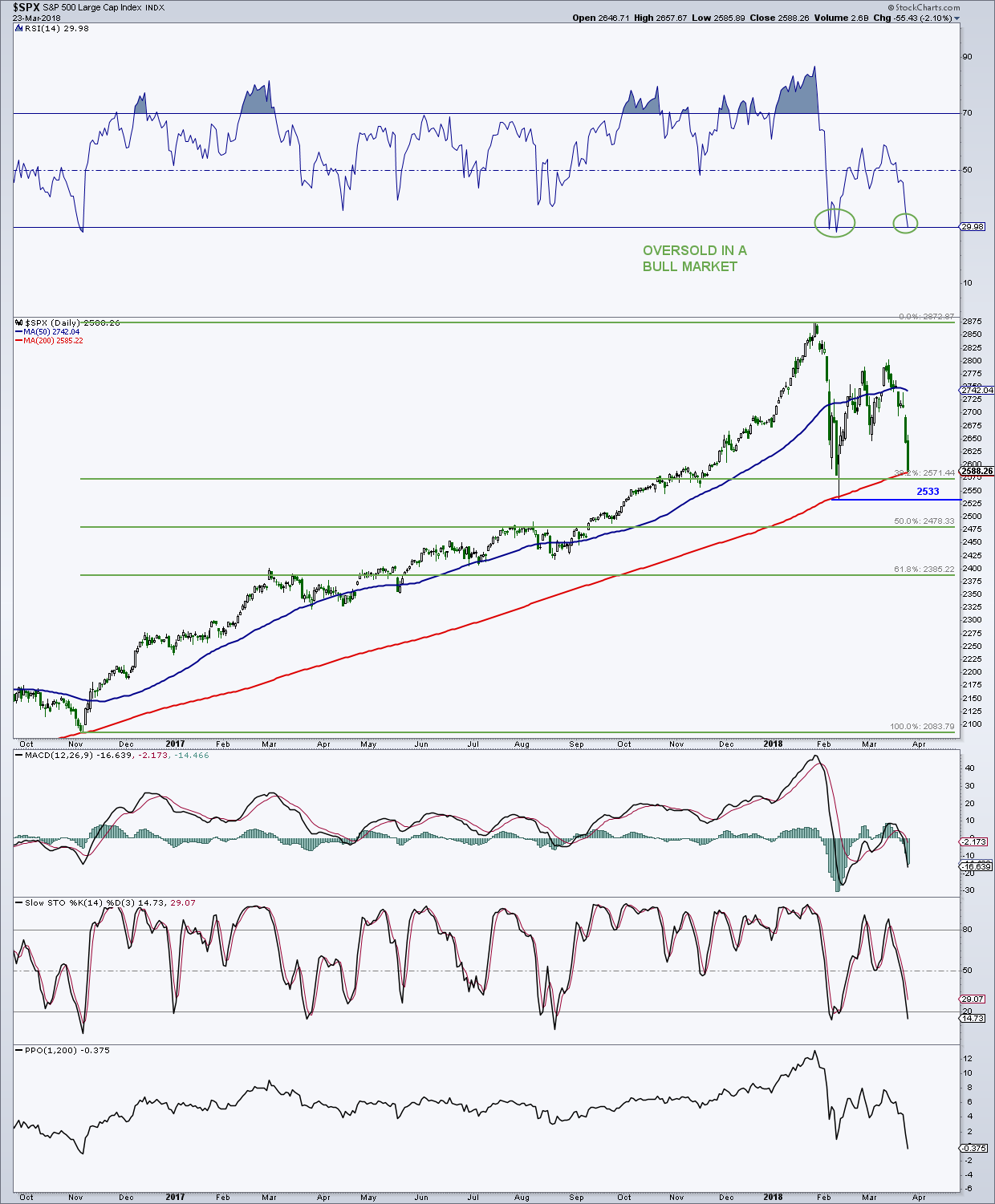 s&p 500 daily stock market chart analysis research bull market correction_march 26