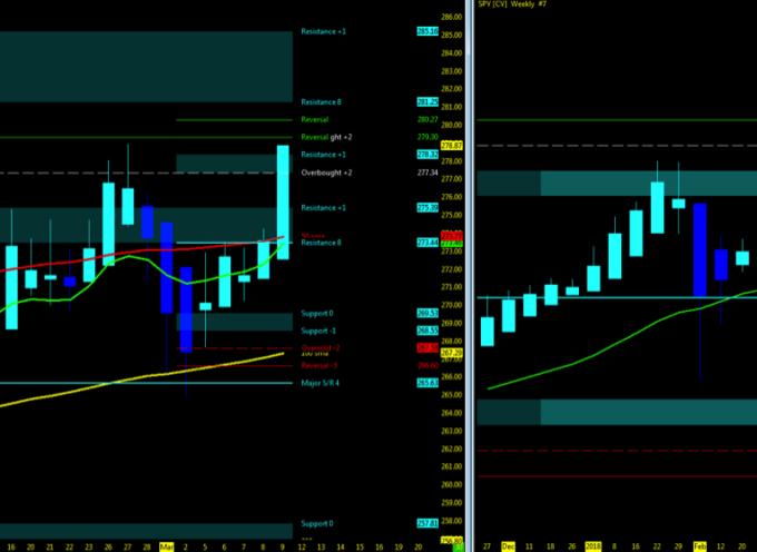 Stock Market Trends Update & Outlook (Week 11)