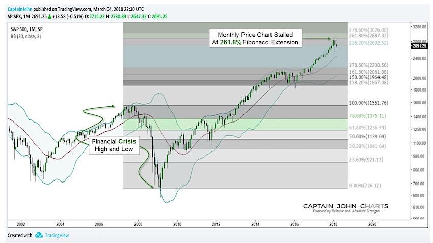 s&p 500 fibonacci price resistance stock market topping chart