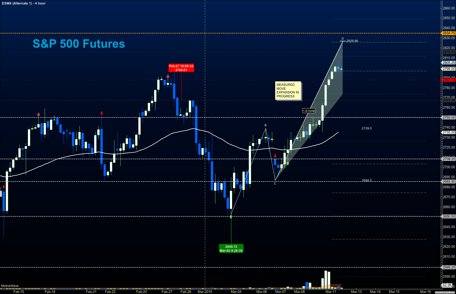 s&p 500 futures march 12 trading price chart rally news