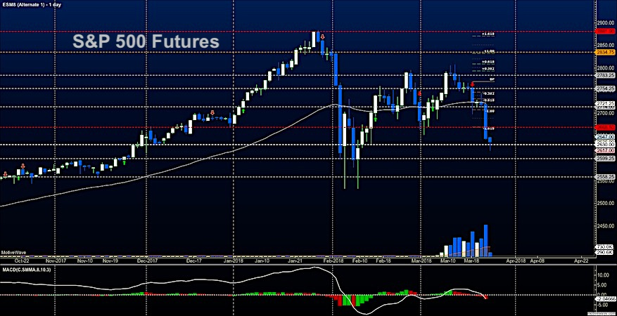 S P 500 Futures March 23 Trading Price Chart Oversold News Research