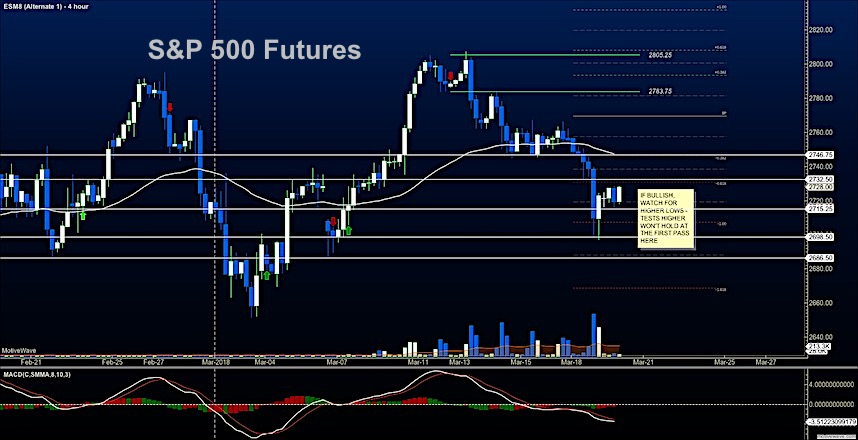 sp 500 futures stock market march 20 investing news analysis
