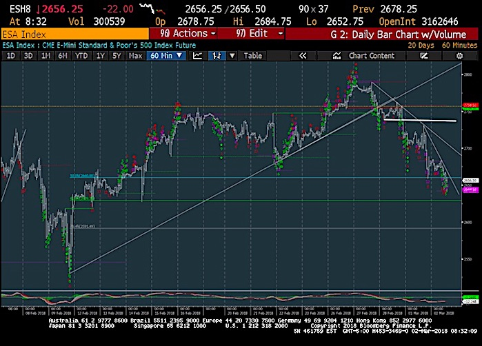 s&p 500 futures trading image march 2 lower decline pullback