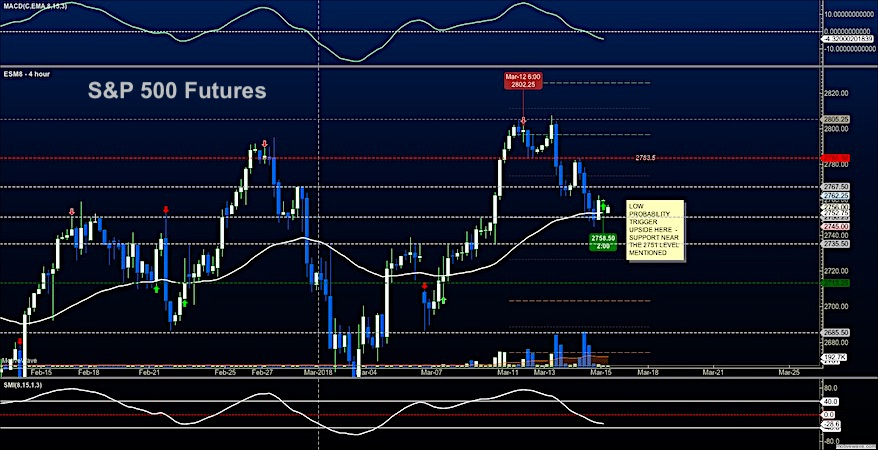 s&p 500 futures trading march 15 stock market price support chart