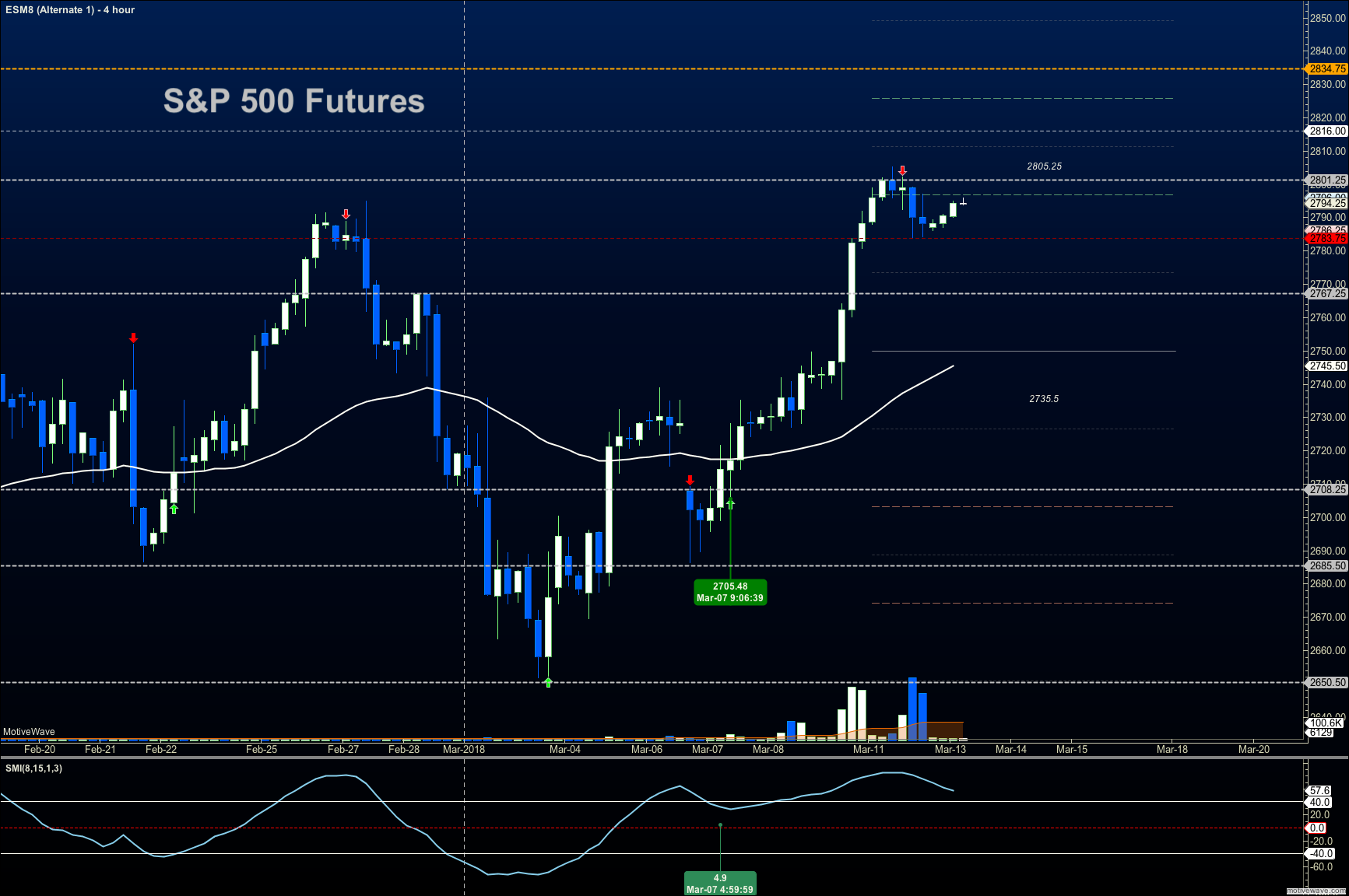 s&p 500 futures trading resistance march 13 news research
